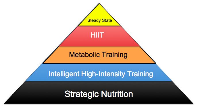 The Fat Loss Pyramid
